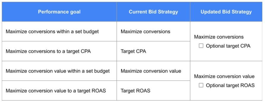 Smart Bidding strategies are organized