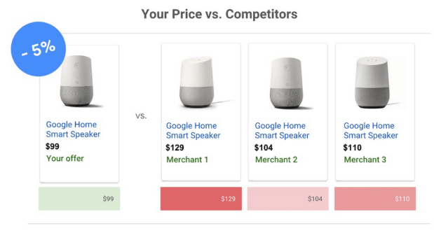 Competitive Pricing Insights for better sales