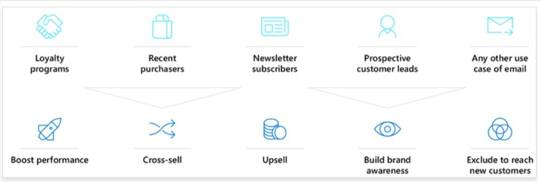 New-integration-Dynamics-365-Customer-Insights-Microsoft-Advertising