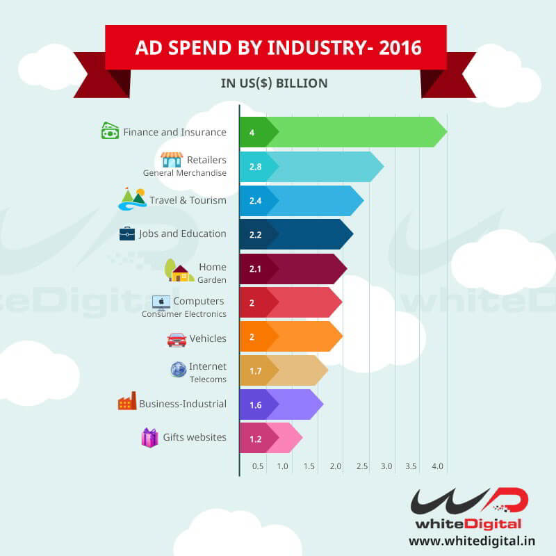 PPC Adspend by Industry-2016