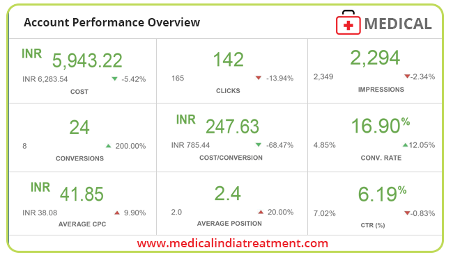 PPC Case Study on The Medical India